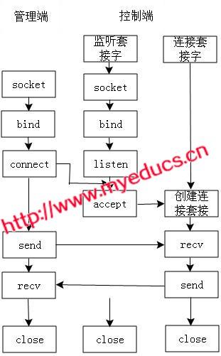 下的简单网络管理控制系统的设计与开发图片演示
